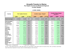 Cost Of Living Spreadsheet Cost Of Living Finance Therapy