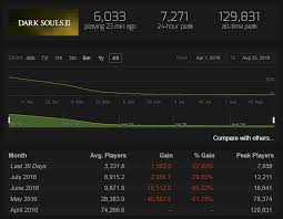 pubg steam charts no man s sky is losing fans on steam but that s fine kotaku