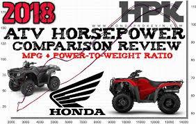 2018 honda atv model lineup announcement release review update