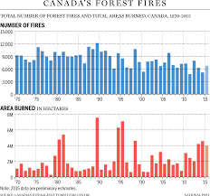 Bc Wildfire Act Regulations by New Study Shows No Wildfire Increases Due To Global Warming