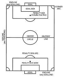 soccer field diagrams parts soccer goal kick positions