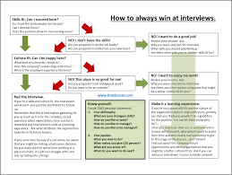 Jobs No Resume Needed by How To Always Win At Interviews Flowchart Imgur
