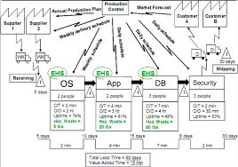 Value Stream Map Value Stream Mapping The Goat Farm