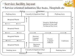 facility layout design jobs facility layout