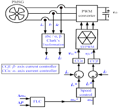 rv solar panel wiring diagram automotive diagrams database wind