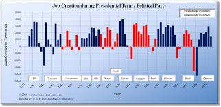 jobs under obama administration u s job creation by president political party truthful politics