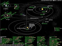 what u0027s up in the solar system diagram by olaf frohn updated for