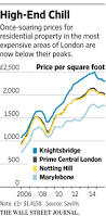 demand for high end properties in london new york falls as market