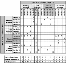 dependency matrix template