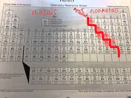 Metalloid Periodic Table Classify Metals Nonmetals Metalloids Halogens And Noble Gases