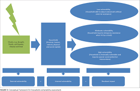 conceptual framework sample thesis climate change household vulnerability and smart agriculture the figure 3 conceptual framework for household vulnerability assessment