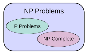 p versus np problem wikipedia