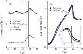 absence of superconductivity in fluorine doped neptunium pnictide