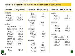 Standard Entropy Change Table Thermochem