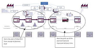 Value Stream Map How To Visualize An Improved Version Of Your Process