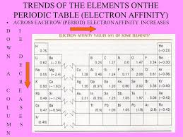 Cr On The Periodic Table Periodic Trends Copyright Sautter Ppt Download