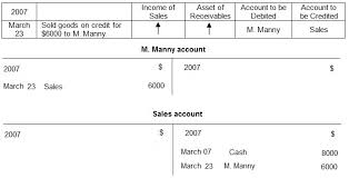 sales transactions in accounting sale credit sale