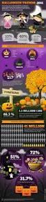 res halloween 127 best halloween infographics images on pinterest halloween