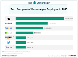 revenue per employee at apple facebook google others business