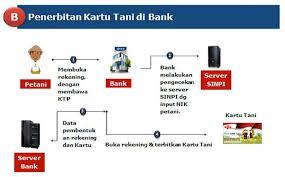 teks prosedur membuat rekening bank syarat dan prosedur cara membuat kartu tani kabartani