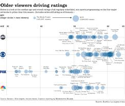 graphic aging tv network audience la times