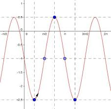 mathspace graphing cosine curves
