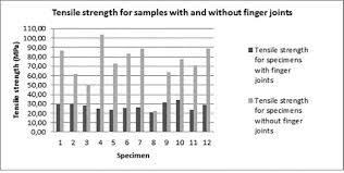 evaluation of tensile strength of a eucalyptus grandis and