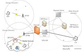 secure network mobility senemo for real time applications
