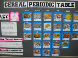 Periodic Table Abbreviations Periodic Table Of Cereals Nodes