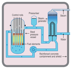 how does a nuclear reactor make electricity world nuclear