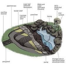 How To Build A Fish Pond In Your Backyard Https I Pinimg Com 736x 4d 46 13 4d4613f7f3dab84
