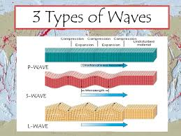 Seismic waves earth science