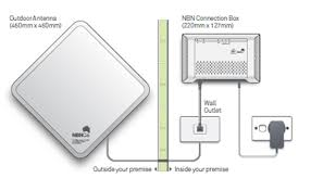 telstra what nbn technology type u0026 equipment do i have support
