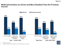 Is Being Blind A Physical Disability The Affordable Care Act U0027s Impact On Medicaid Eligibility