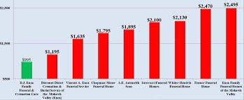 funeral homes prices area funeral price comparison daniel enea funeral home