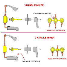 How To Fix Bathroom Shower Faucet Repairing Leaky Bathtub Faucet Bathroom Design