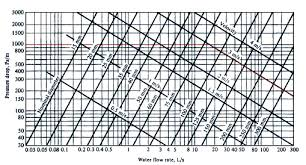 pipe friction loss table theory of water pressure drop in pipes using d arch weisbach