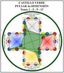 sincronias xochipilli red de arte planetaria página 2