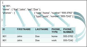 convert json to html table the powerful json table function