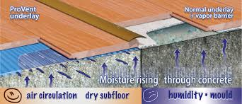 Underlay For Laminate On Concrete Floor Provent Footfall Sound Insulation And Moisture Protection Sound