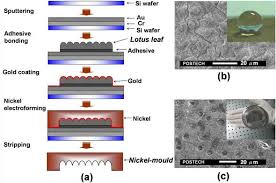 nickel electroforming mass producible replication of highly hydrophobic surfaces from