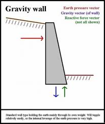 gravity wall design gravity wall design modest ideas gravity block