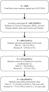 physical activity patterns in university students do they follow