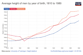 human height our world in data