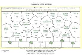 Herb Garden Layout Planning Herb Garden Herb Garden Design Plans Garden Plans