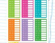 3 and 4 times table 4 times table tips advice and resources 4 times table