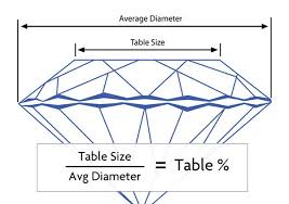 Diamond Depth And Table How To Get That Perfectly Chiseled Jaw Dropping Diamond North