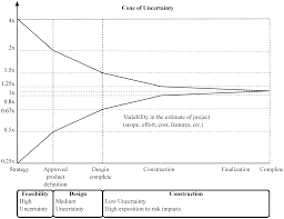 a production model for construction a theoretical framework
