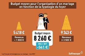 budget moyen mariage les français et leur budget pour un mariage 4 sofinscope