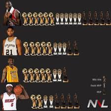 Kobe Lebron Jordan Meme - lebron james compared michael jordan ac vs 48 485 min 38 279 pts